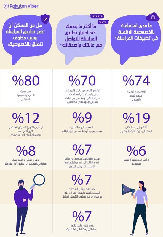 استطلاع فايبر: 74% من المستخدمين العرب يعتبرون الخصوصية الرقمية مهمة
