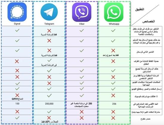 الرئيس التنفيذي لتطبيق فايبر يدعو مستخدمي واتساب للبحث عن بدائل