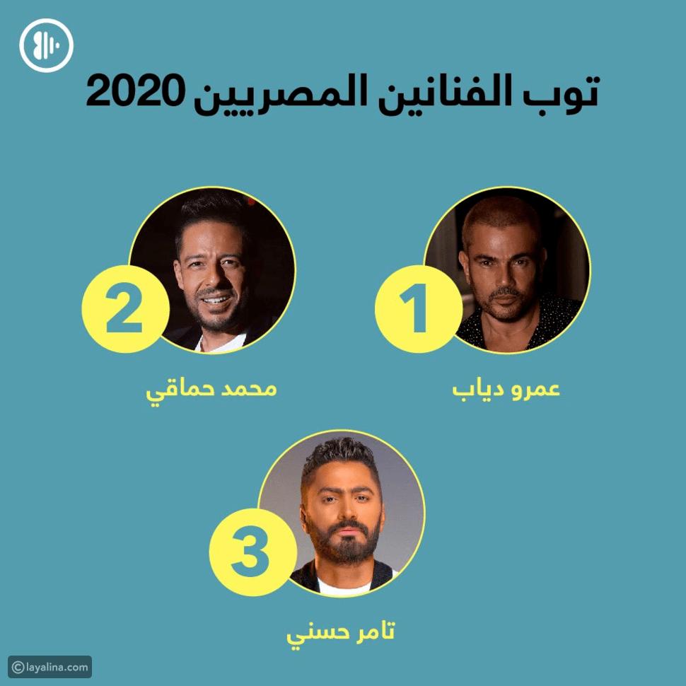 قائمة الأكثر استماعاً في 2020: عمرو دياب يتصدر والمهرجانات على القمة